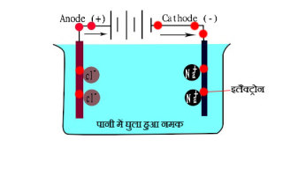 Water Conductivity Science Experiment in Hindi